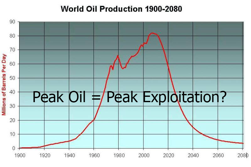 peak_oil_graph-exploitation