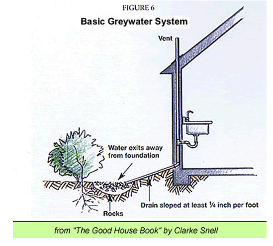 Realeyes farm permaculture design energy and waste for Simple drainage system